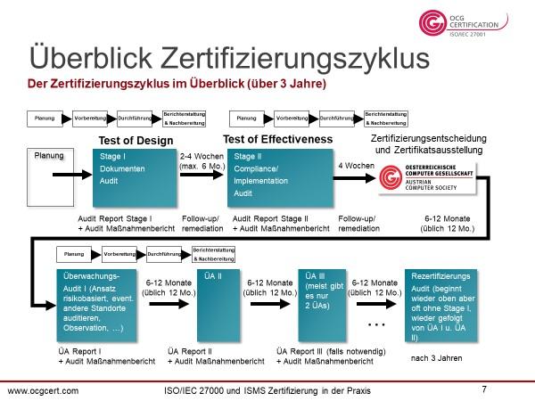 Zertifizierungszyklus